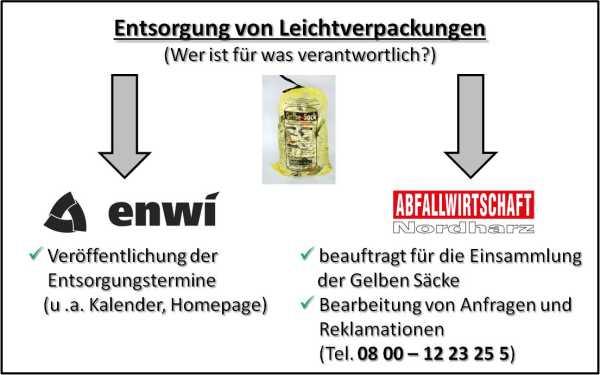 Bild: Entsorgung von Leichtverpackungen